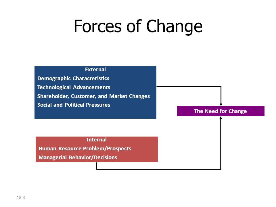 18-3 Forces of Change External Demographic Characteristics Technological Advancements Shareholder, Customer, and Market Changes Social and Political Pressures The Need for Change Internal Human Resource Problem/Prospects Managerial Behavior/Decisions