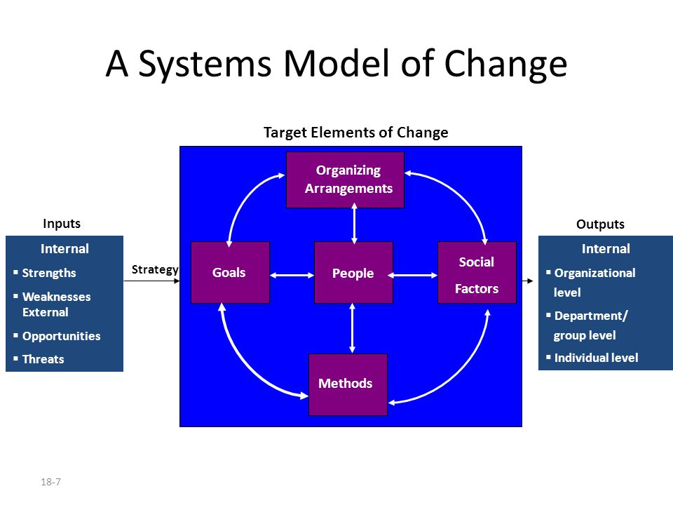 18-7 A Systems Model of Change Organizing Arrangements People Goals Social Factors Methods Target Elements of Change Internal  Strengths  Weaknesses External  Opportunities  Threats Inputs Internal  Organizational level  Department/ group level  Individual level Outputs Strategy