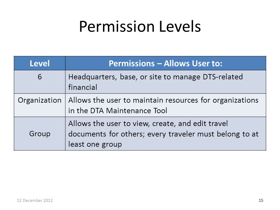 Permission Levels LevelPermissions – Allows User to: 6Headquarters, base, or site to manage DTS-related financial OrganizationAllows the user to maint