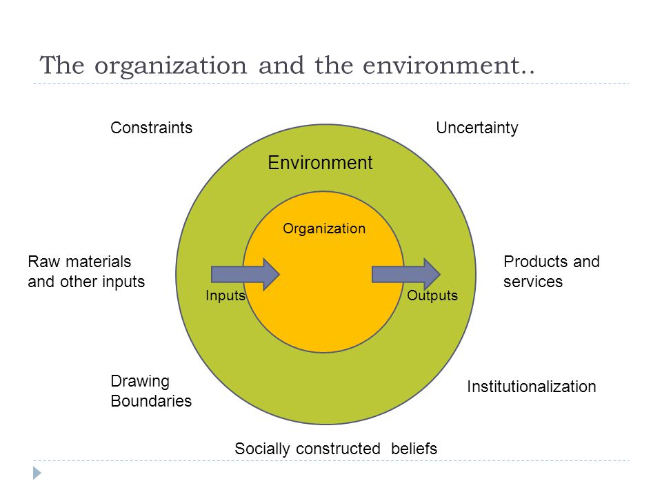 Analysis from our three perspectives ModernistSymbol IntepretivePostmodern Environmental Contingency Theory Believes that an organization s structure should be based on the conditions it faces in its environment.