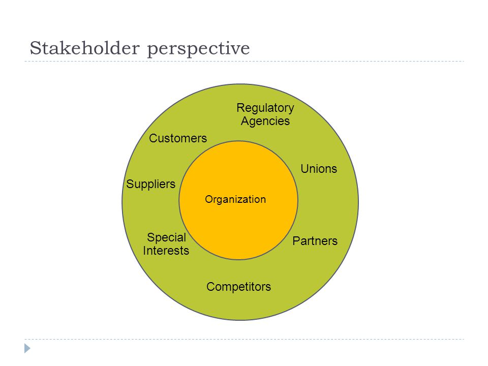 Stakeholder perspective Organization Regulatory Agencies Unions Suppliers Special Interests Competitors Partners Customers