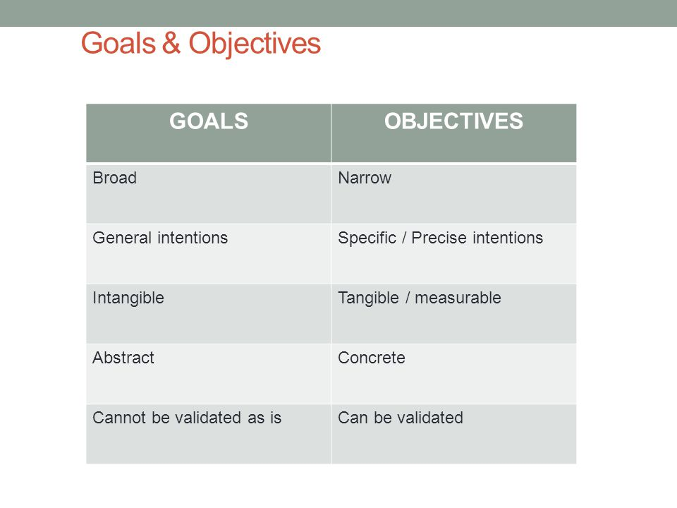Goals & Objectives GOALSOBJECTIVES BroadNarrow General intentionsSpecific / Precise intentions IntangibleTangible / measurable AbstractConcrete Cannot be validated as isCan be validated