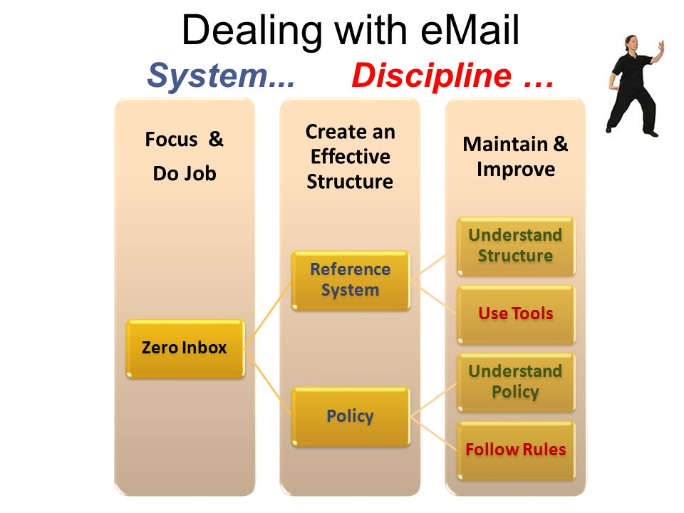 Use the Right Tool for the Job Avoid the eMail Web Client. www.myBMC.org