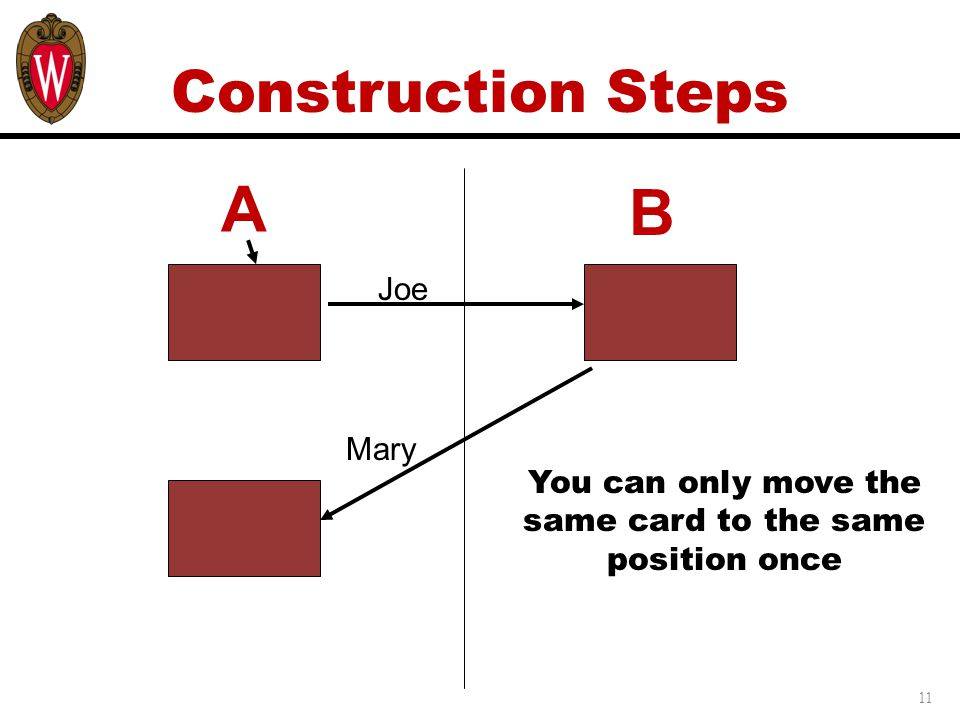 11 Construction Steps Joe A Mary You can only move the same card to the same position once B
