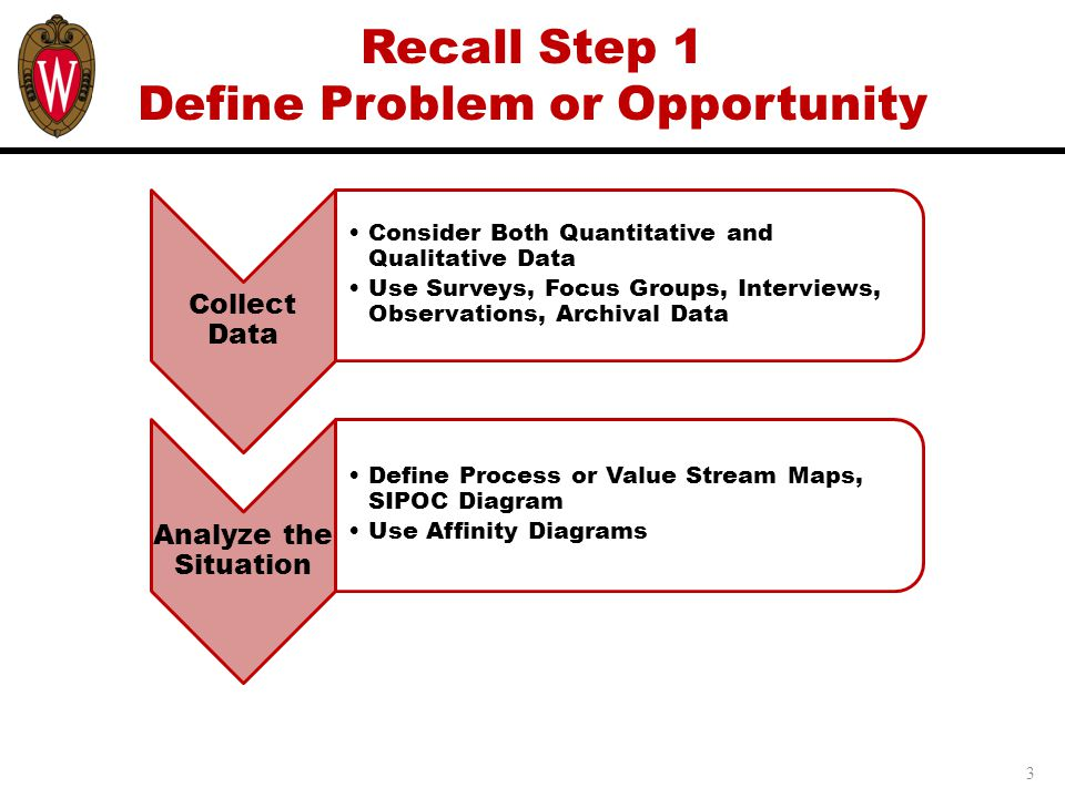 Recall Step 1 Define Problem or Opportunity 3 Collect Data Consider Both Quantitative and Qualitative Data Use Surveys, Focus Groups, Interviews, Observations, Archival Data Analyze the Situation Define Process or Value Stream Maps, SIPOC Diagram Use Affinity Diagrams