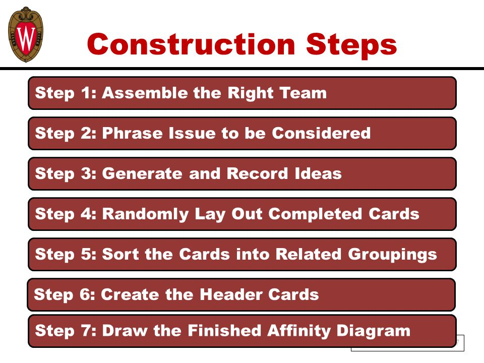 Construction Steps 7 Step 1: Assemble the Right Team Step 6: Create the Header Cards Step 2: Phrase Issue to be Considered Step 3: Generate and Record Ideas Step 4: Randomly Lay Out Completed Cards Step 5: Sort the Cards into Related Groupings Step 7: Draw the Finished Affinity Diagram