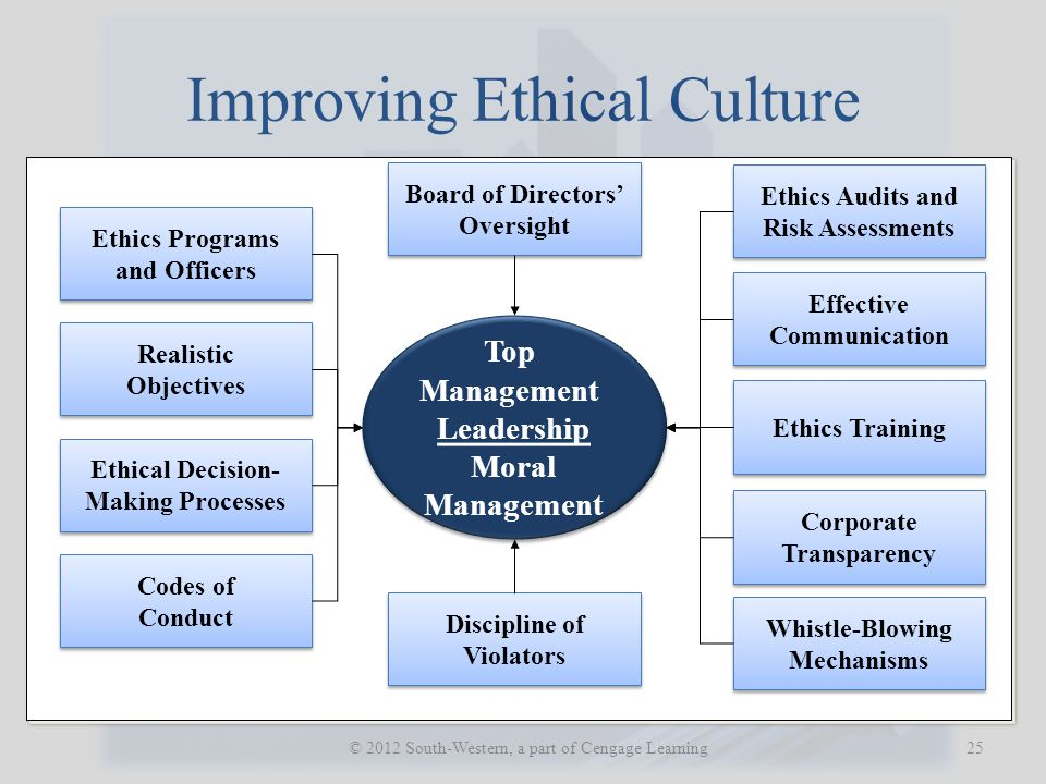 Improving Ethical Culture 25 © 2012 South-Western, a part of Cengage Learning