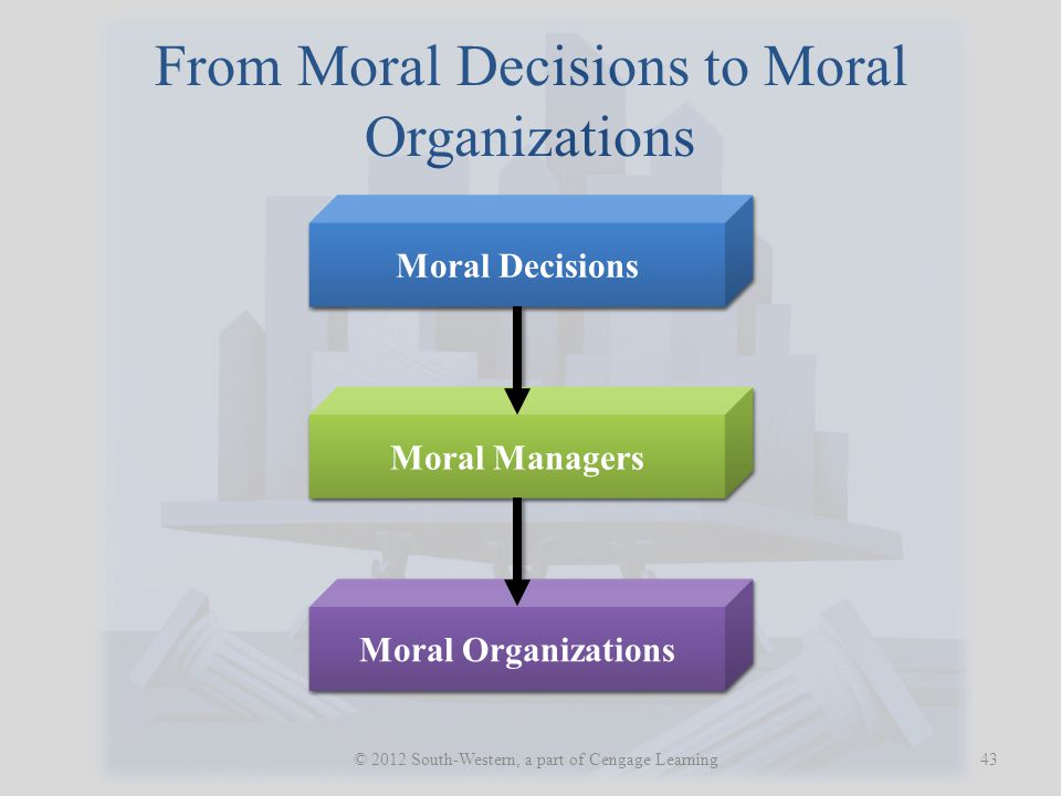 From Moral Decisions to Moral Organizations 43 © 2012 South-Western, a part of Cengage Learning