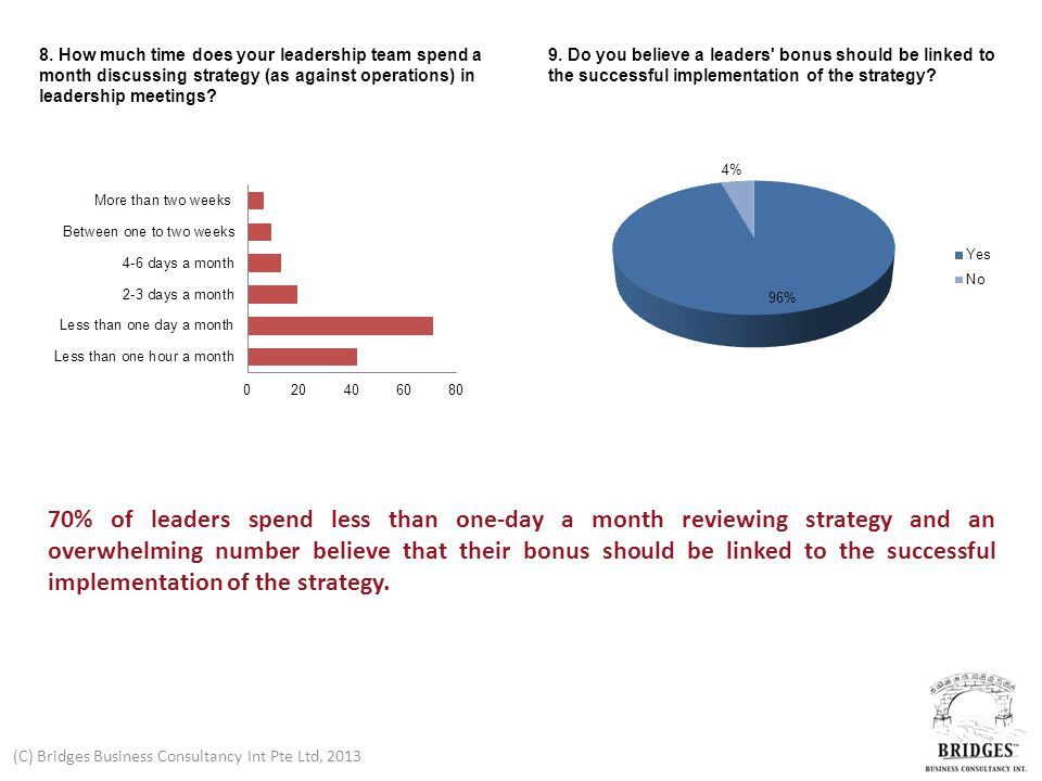 (C) Bridges Business Consultancy Int Pte Ltd, 2013 8. How much time does your leadership team spend a month discussing strategy (as against operations
