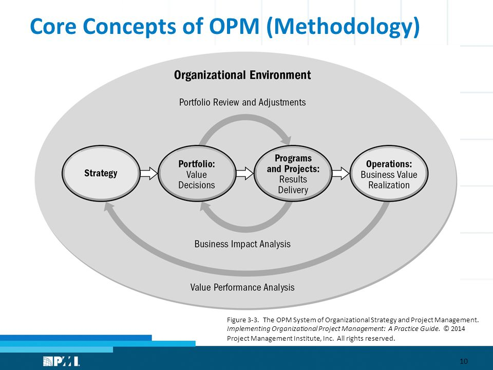 Core Concepts of OPM (Methodology) 10 Figure 3-3.
