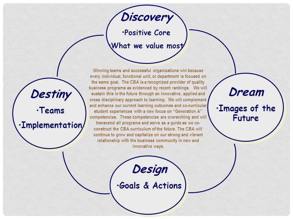 Discovery Positive Core What we value most Design Goals & Actions Dream Images of the Future Winning teams and successful organizations win because every individual, functional unit, or department is focused on the same goal.