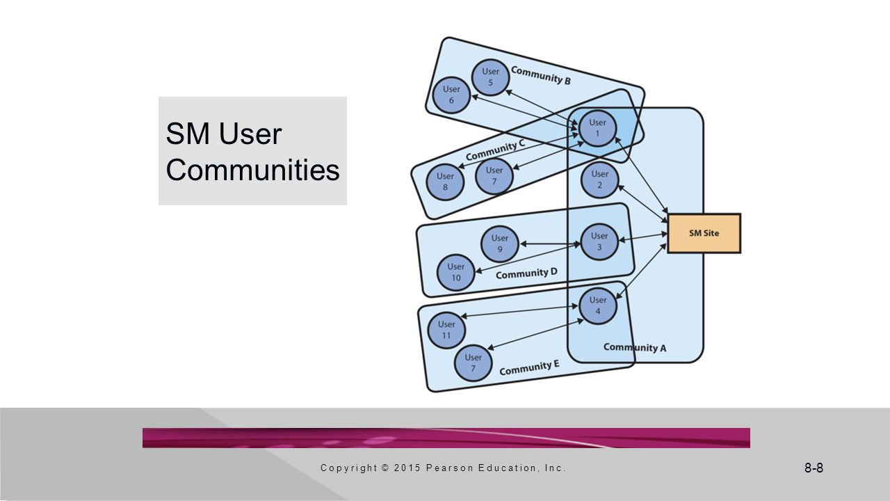8-8 SM User Communities Copyright © 2015 Pearson Education, Inc.