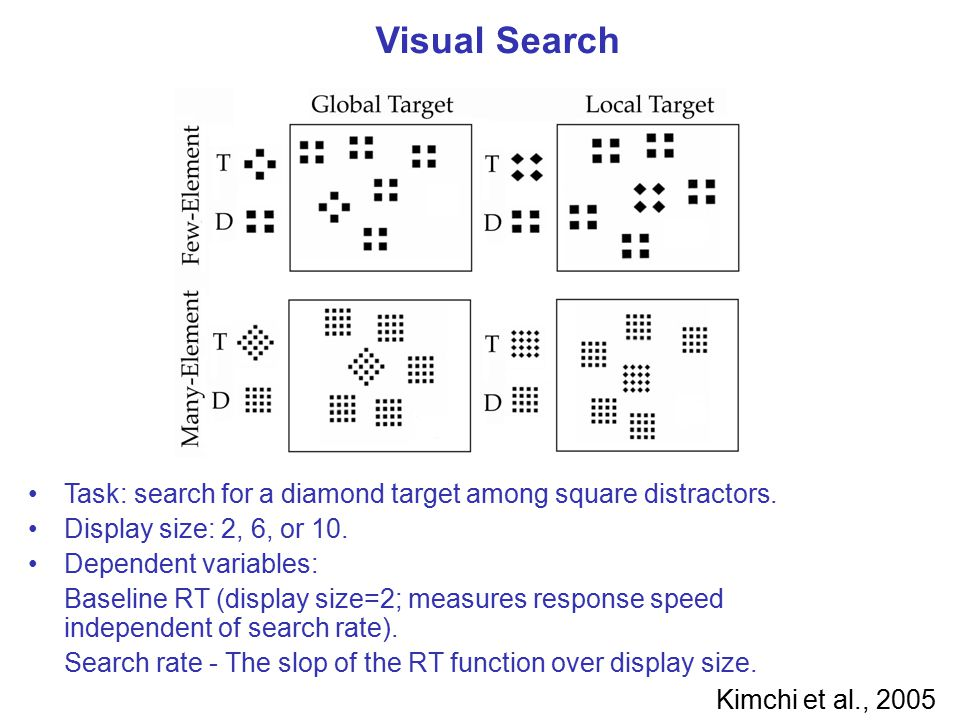 Visual Search Task: search for a diamond target among square distractors. Display size: 2, 6, or 10. Dependent variables: Baseline RT (display size=2;
