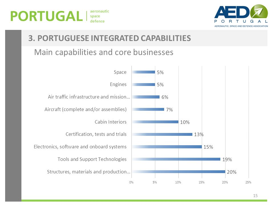 aeronautic space defence Main capabilities and core businesses 3. PORTUGUESE INTEGRATED CAPABILITIES 15