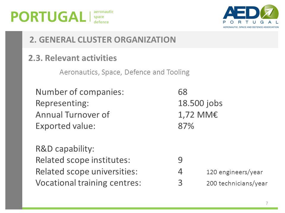 aeronautic space defence 2.3. Relevant activities Aeronautics, Space, Defence and Tooling Number of companies: 68 Representing:18.500 jobs Annual Turn