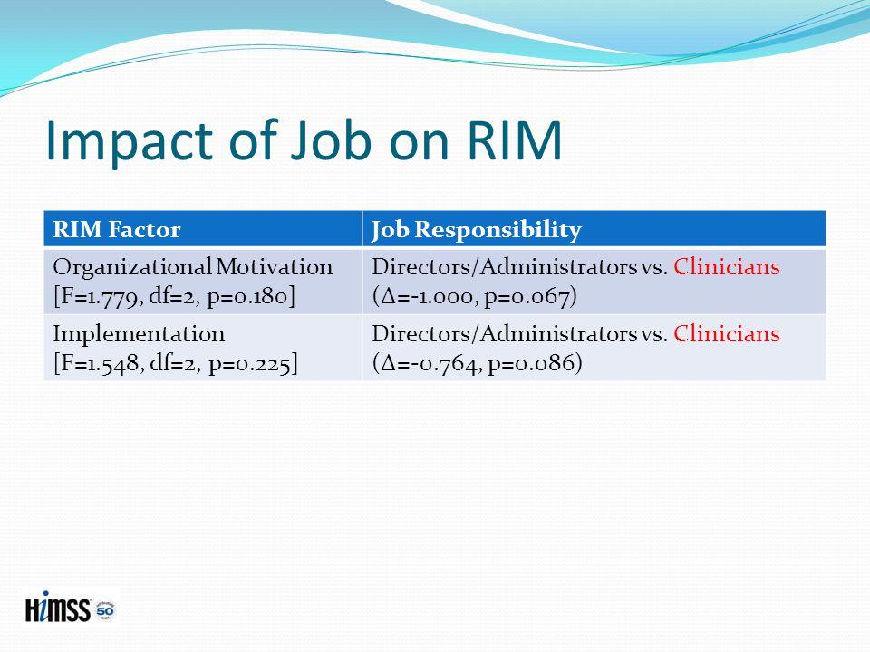 Impact of Job on RIM RIM FactorJob Responsibility Organizational Motivation [F=1.779, df=2, p=0.180] Directors/Administrators vs.