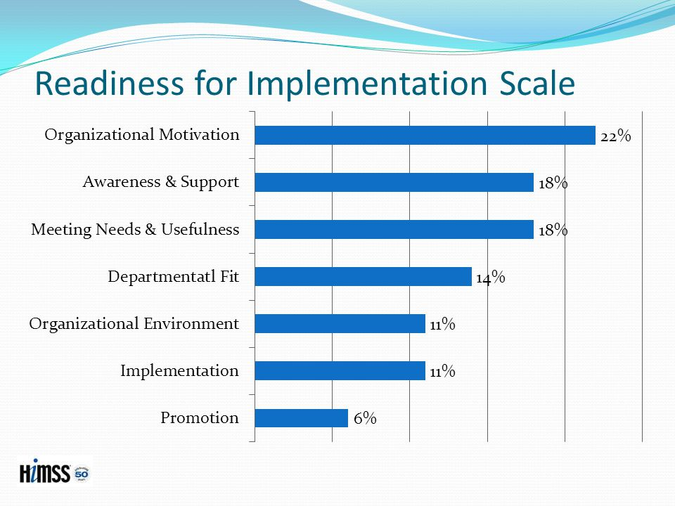 Readiness for Implementation Scale