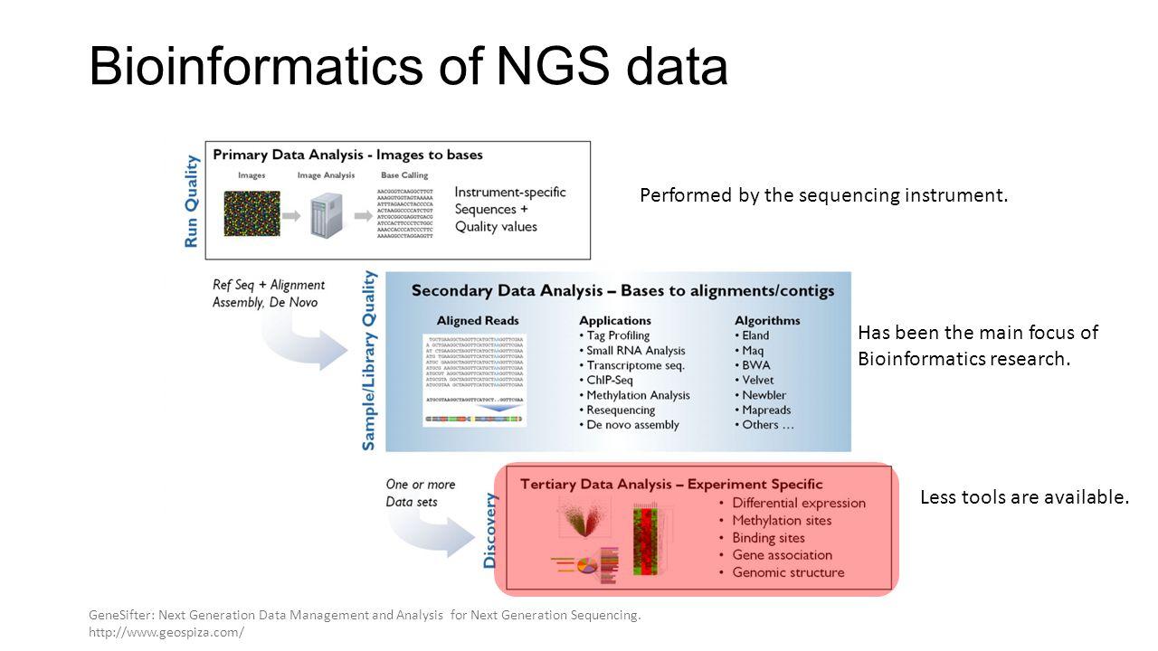 Analysis of 40 DLBCL genomes.