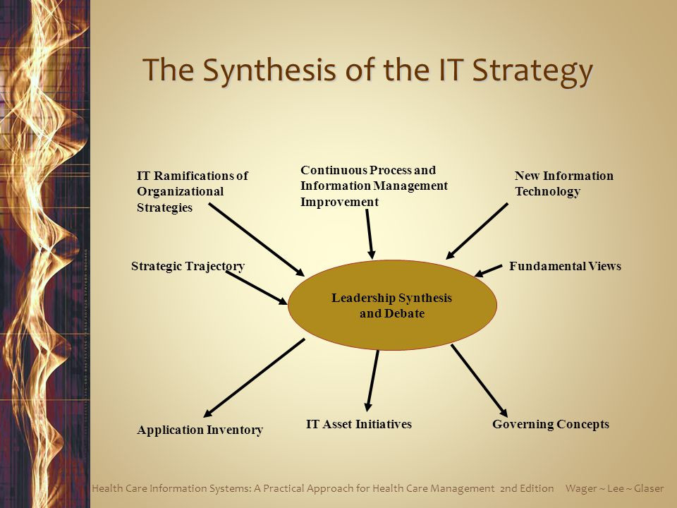 Leadership Synthesis and Debate IT Ramifications of Organizational Strategies Continuous Process and Information Management Improvement New Information Technology Strategic TrajectoryFundamental Views Application Inventory IT Asset InitiativesGoverning Concepts The Synthesis of the IT Strategy Health Care Information Systems: A Practical Approach for Health Care Management 2nd Edition Wager ~ Lee ~ Glaser