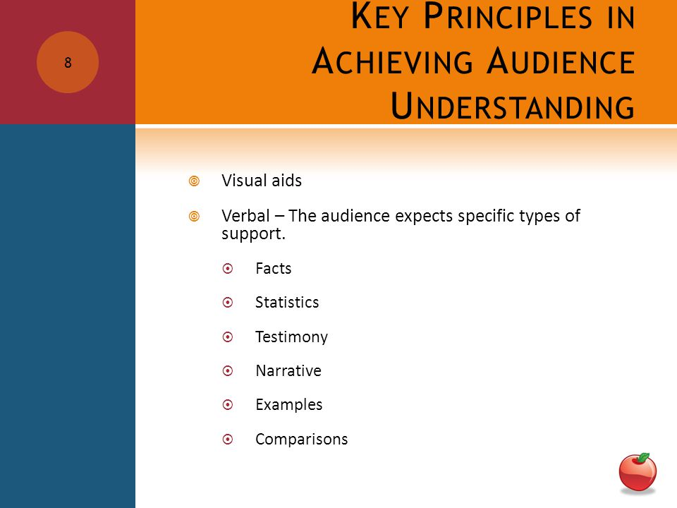 K EY P RINCIPLES IN A CHIEVING A UDIENCE U NDERSTANDING  Visual aids  Verbal – The audience expects specific types of support.
