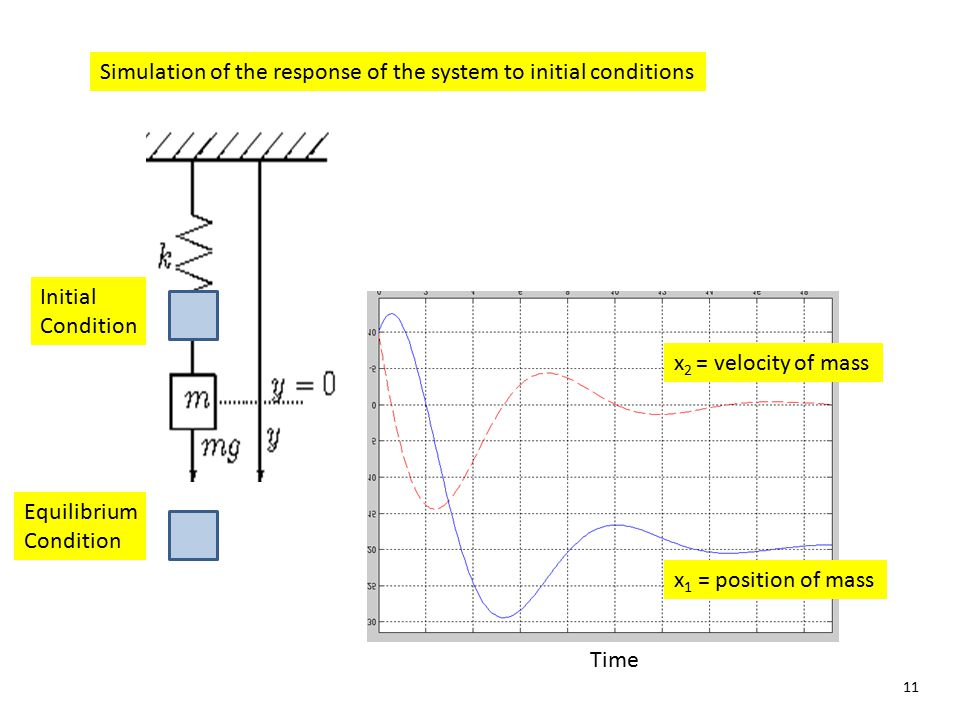 11 Simulation of the response of the system to initial conditions x 2 = velocity of mass x 1 = position of mass Time Initial Condition Equilibrium Con