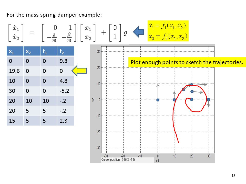 15 x1x1 x2x2 f1f1 f2f2 0009.8 19.6000 10004.8 3000-5.2 2010 -.2 2055-.2 15552.3 For the mass-spring-damper example: Plot enough points to sketch the t