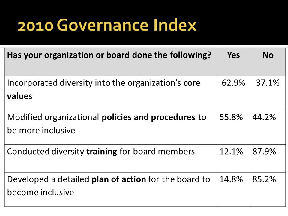 Has your organization or board done the following?YesNo Incorporated diversity into the organization's core values 62.9%37.1% Modified organizational policies and procedures to be more inclusive 55.8%44.2% Conducted diversity training for board members12.1%87.9% Developed a detailed plan of action for the board to become inclusive 14.8%85.2%