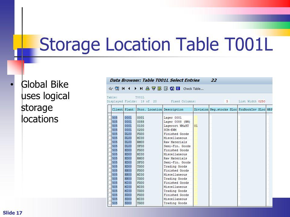 Slide 17 Storage Location Table T001L Global Bike uses logical storage locations