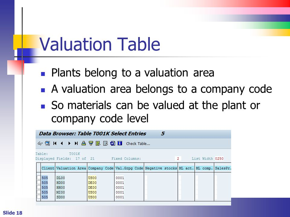 Slide 18 Valuation Table Plants belong to a valuation area A valuation area belongs to a company code So materials can be valued at the plant or compa