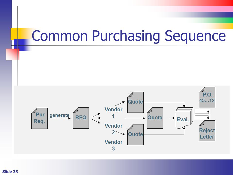 Slide 35 Common Purchasing Sequence