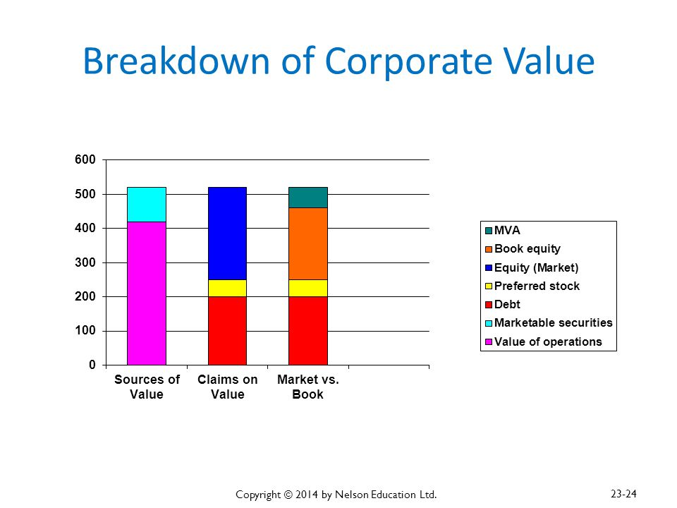 Breakdown of Corporate Value Copyright © 2014 by Nelson Education Ltd. 23-24