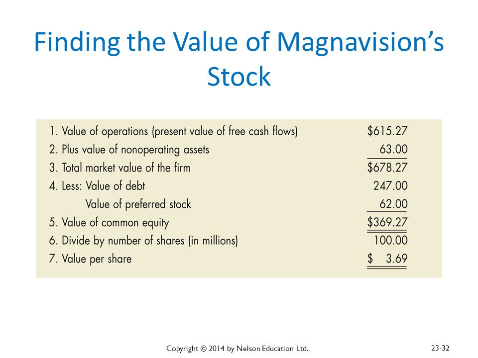 Finding the Value of Magnavision's Stock Copyright © 2014 by Nelson Education Ltd. 23-32
