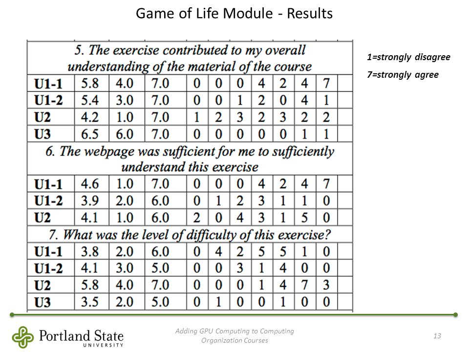 Game of Life Module - Results Adding GPU Computing to Computing Organization Courses 13 1=strongly disagree 7=strongly agree