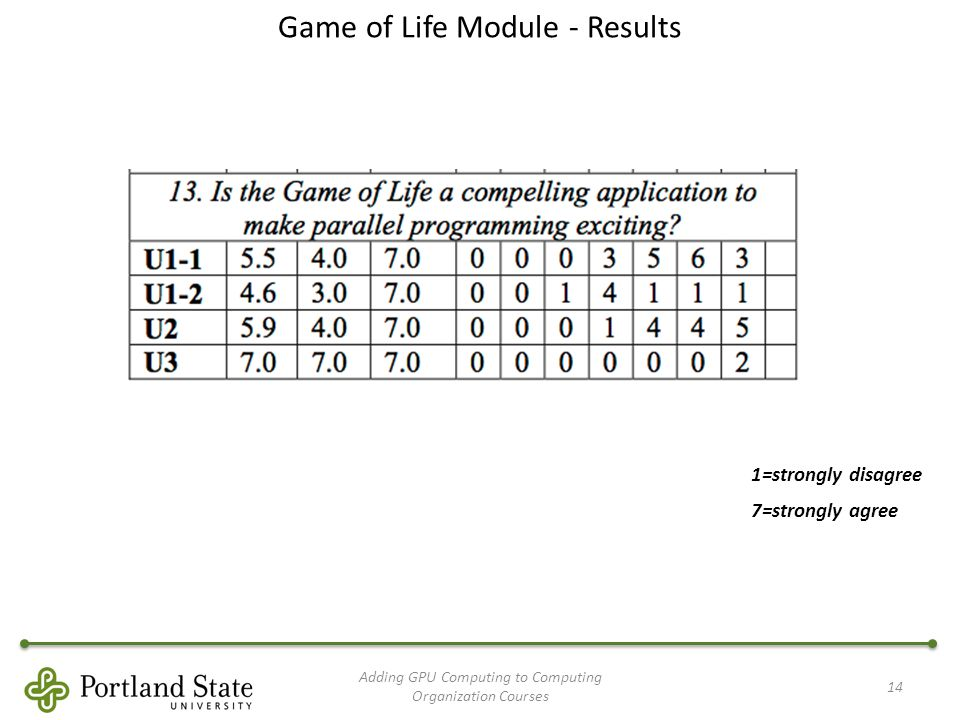 Game of Life Module - Results Adding GPU Computing to Computing Organization Courses 14 1=strongly disagree 7=strongly agree