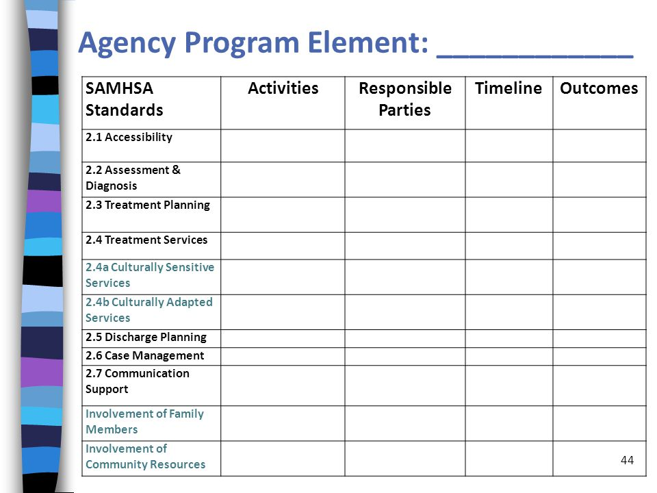 SAMHSA Standards ActivitiesResponsible Parties TimelineOutcomes 2.1 Accessibility 2.2 Assessment & Diagnosis 2.3 Treatment Planning 2.4 Treatment Services 2.4a Culturally Sensitive Services 2.4b Culturally Adapted Services 2.5 Discharge Planning 2.6 Case Management 2.7 Communication Support Involvement of Family Members Involvement of Community Resources Agency Program Element: ____________ 44