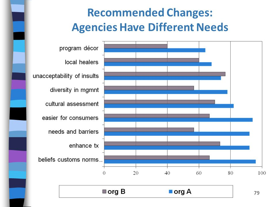 Recommended Changes: Agencies Have Different Needs 79