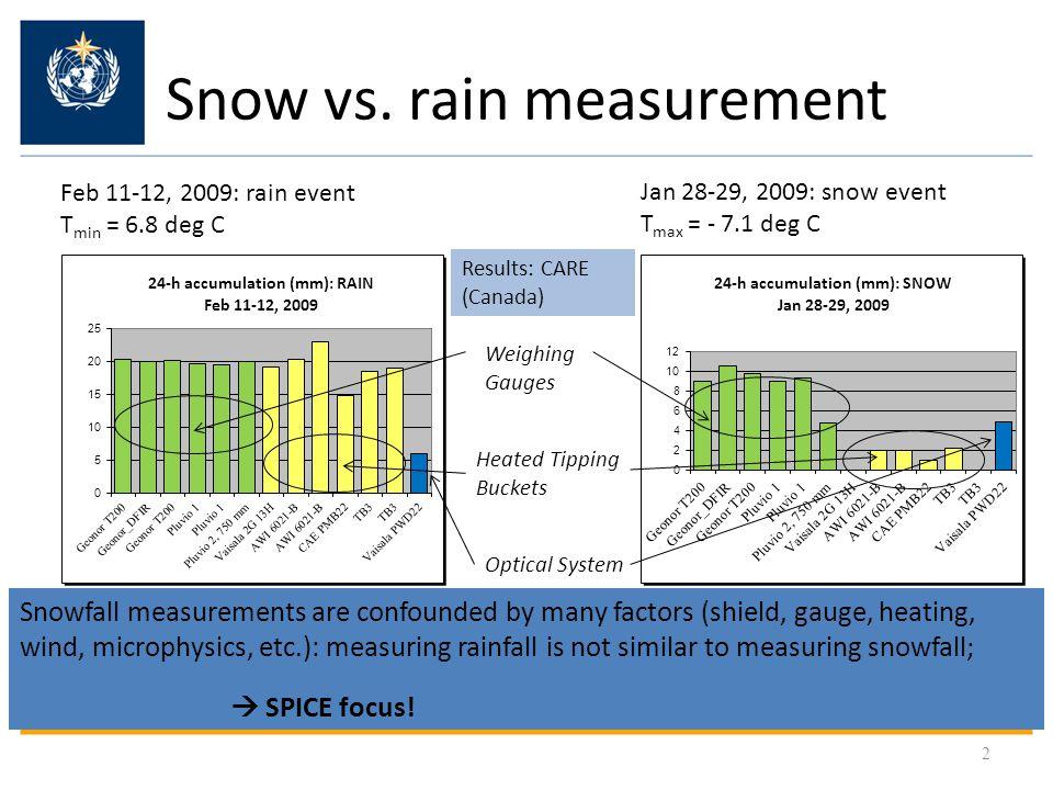 Snow vs.