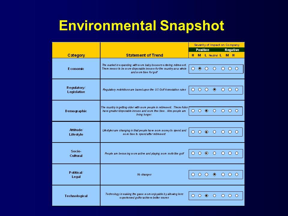 Environmental Snapshot