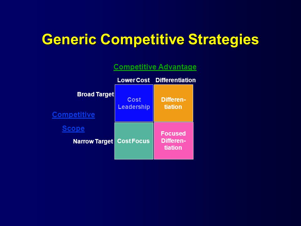 Generic Competitive Strategies Cost Leadership Differen- tiation Cost Focus Focused Differen- tiation Competitive Advantage Competitive Scope Broad Target Narrow Target Lower Cost Differentiation