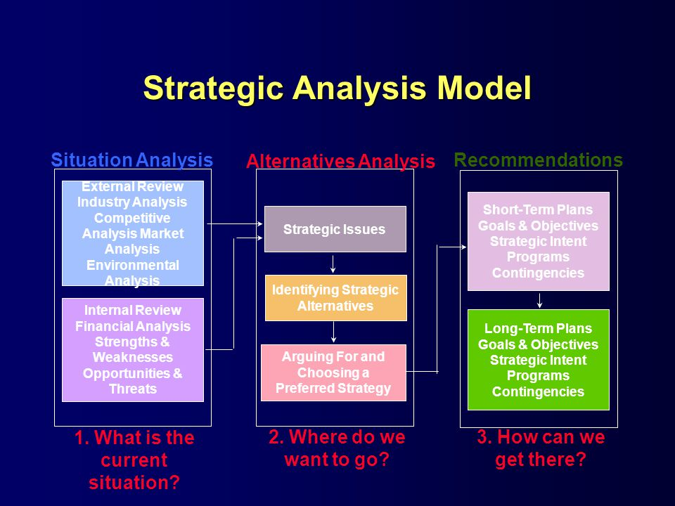 Strategic Analysis Model Alternatives Analysis Strategic Issues Identifying Strategic Alternatives Arguing For and Choosing a Preferred Strategy Recommendations Short-Term Plans Goals & Objectives Strategic Intent Programs Contingencies Long-Term Plans Goals & Objectives Strategic Intent Programs Contingencies Situation Analysis External Review Industry Analysis Competitive Analysis Market Analysis Environmental Analysis Internal Review Financial Analysis Strengths & Weaknesses Opportunities & Threats 1.