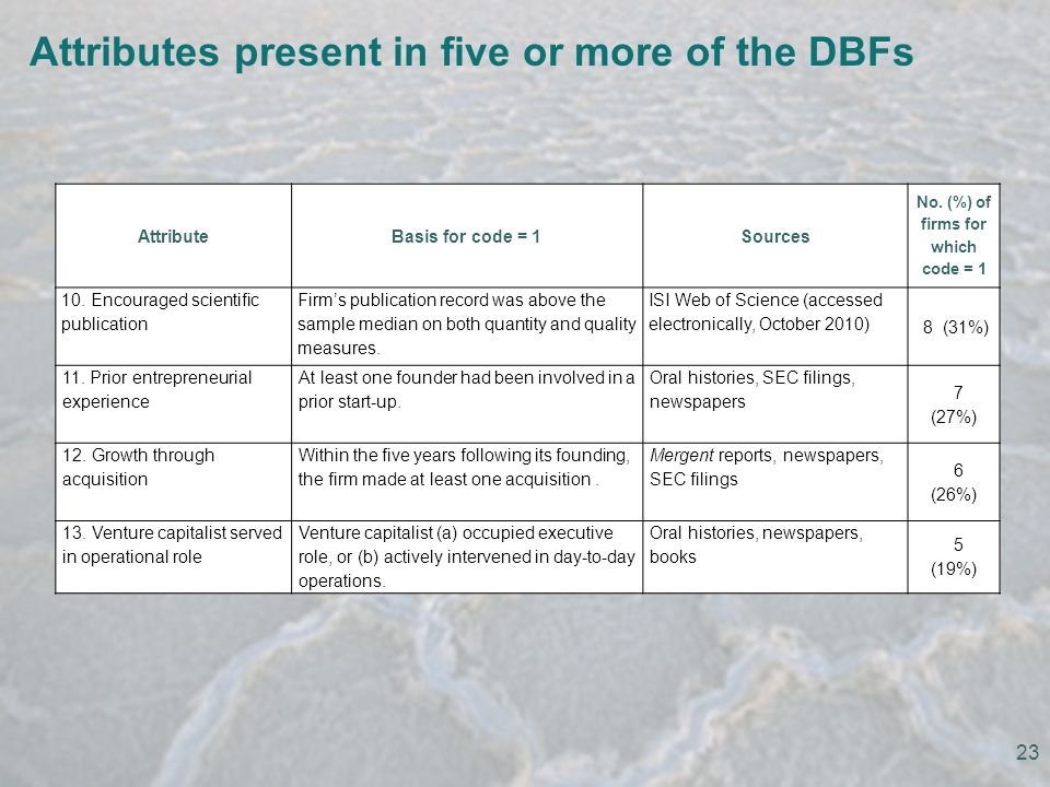 Attributes present in five or more of the DBFs AttributeBasis for code = 1Sources No.