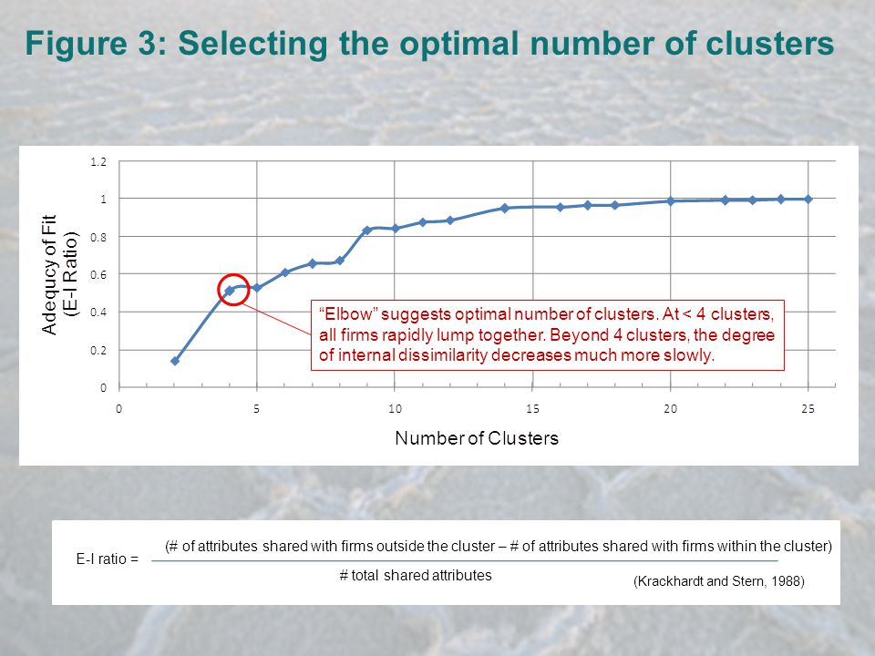 Figure 3: Selecting the optimal number of clusters (# of attributes shared with firms outside the cluster – # of attributes shared with firms within the cluster) # total shared attributes E-I ratio = (Krackhardt and Stern, 1988) Elbow suggests optimal number of clusters.