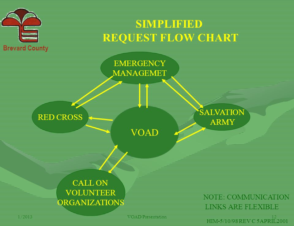 Brevard County 1/2013VOAD Presentation12 VOAD EMERGENCY MANAGEMET RED CROSS SALVATION ARMY SIMPLIFIED REQUEST FLOW CHART NOTE: COMMUNICATION LINKS ARE FLEXIBLE HIM-5/10/98 REV C 5APRIL2001 CALL ON VOLUNTEER ORGANIZATIONS