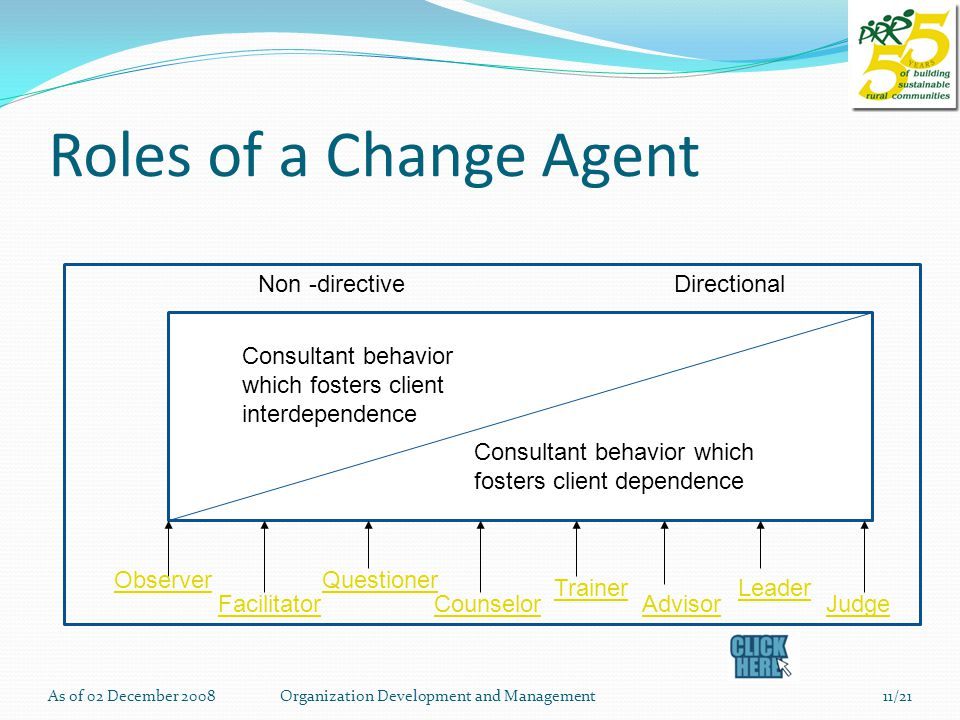 Roles of a Change Agent Consultant behavior which fosters client interdependence Consultant behavior which fosters client dependence Non -directiveDirectional Observer Facilitator Questioner Counselor Trainer Advisor Leader Judge As of 02 December 200811/21Organization Development and Management