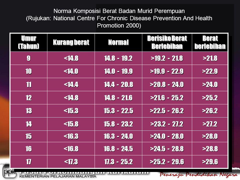 Umur (Tahun) Kurang berat Normal Berisiko Berat Berlebihan Berat berlebihan 9<14.8 14.8 - 19.2 >19.2 - 21.8 >21.8 10<14.0 14.0 - 19.9 >19.9 - 22.9 >22