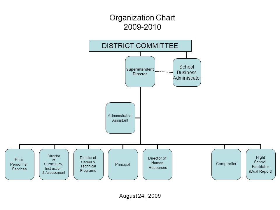 Superintendent Director Pupil Personnel Services Administrative Assistant Director of Curriculum, Instruction, & Assessment Director of Career & Technical Programs Principal Director of Human Resources Comptroller Night School Facilitator (Dual Report) DISTRICT COMMITTEE Organization Chart 2009-2010 August 24, 2009 School Business Administrator