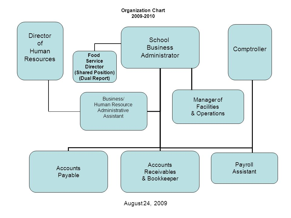 School Business Administrator Accounts Payable Accounts Receivables & Bookkeeper Payroll Assistant Business/ Human Resource Administrative Assistant Manager of Facilities & Operations Comptroller Director of Human Resources August 24, 2009 Organization Chart 2009-2010 Food Service Director (Shared Position) (Dual Report)