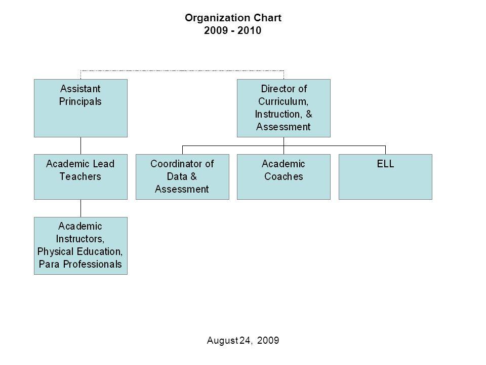 Organization Chart 2009 - 2010