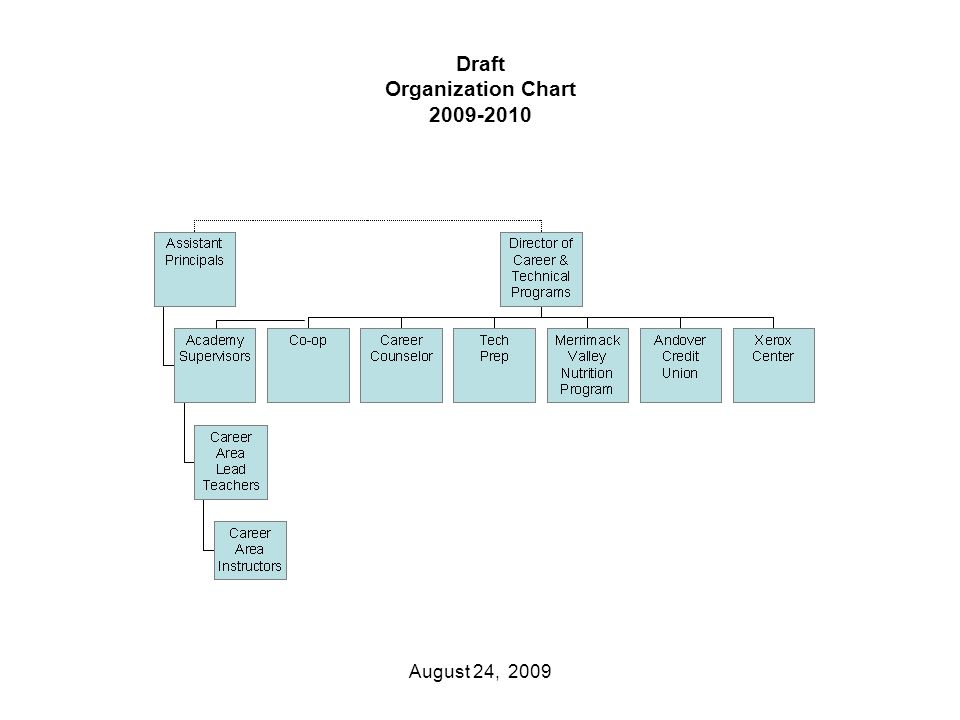 Draft Organization Chart 2009-2010 August 24, 2009