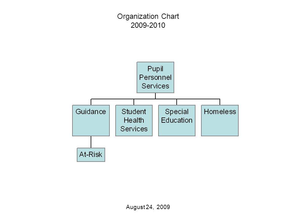 Organization Chart 2009-2010 August 24, 2009